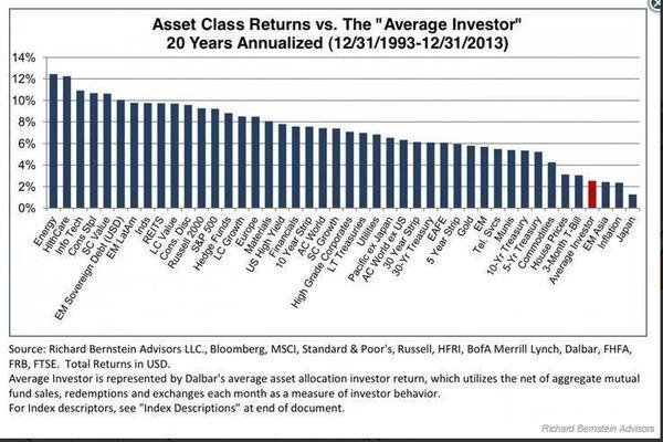 Asset Class Returns vs The
